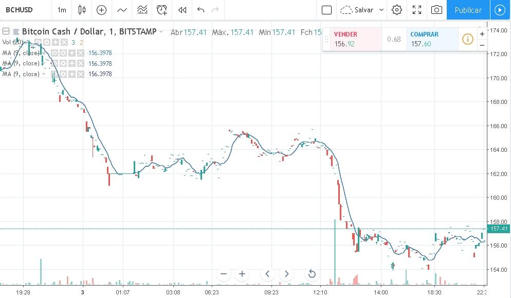 Preço do Bitcoin Cash em 04/12/2018
