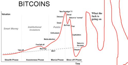 O valor total do suprimento de Bitcoin em circulação no mercado, calculado a partir do preço médio do hoje principais exchanges atingiu uma alta histórica