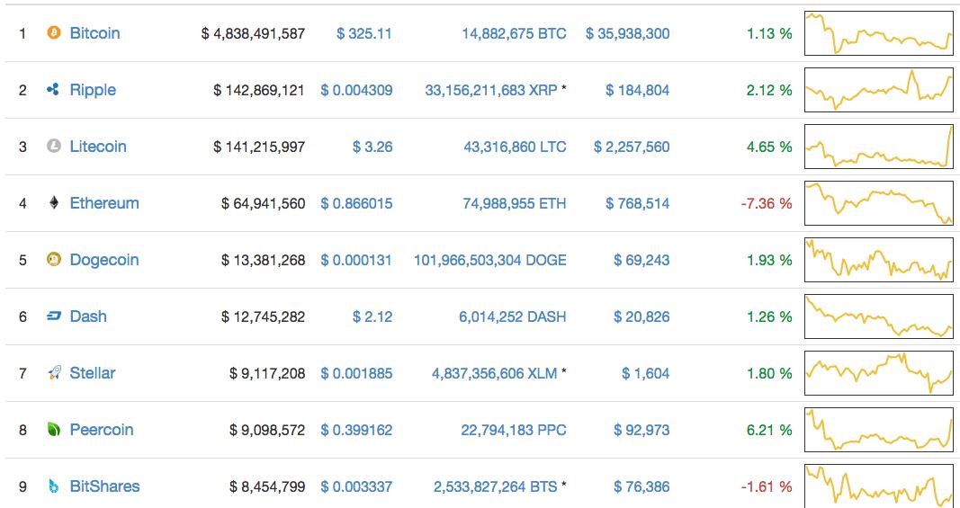 Quase diariamente a CoinMarketCap lista novas moedas digitais. Assim estamos revendo algumas das criptos recentemente listadas para que a comunidade possa se familiarizar com elas.