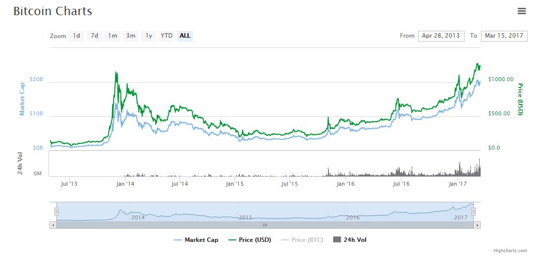 O Bitcoin bate um novo recorde, um marco histórico em sua curta vida, a moeda completa hoje um mês sendo negociada acima de US$ 1.000.