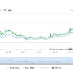 O preço do Bitcoin tem seu primeiro mês acima de US$ 1.000