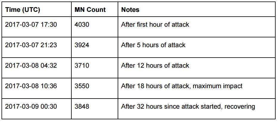 incident-3