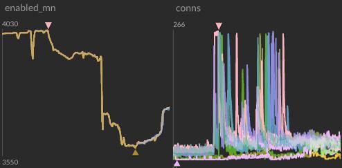 incident-charts