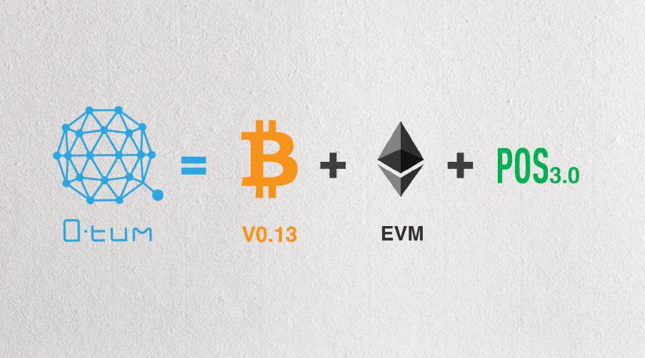 A blockchain Qtum combina uma infraestrutura modificada do Bitcoin Core com uma versão da Virtual Machine Ethereum para mesclar a confiabilidade da blockchain Bitcoin com as possibilidades oferecidas pelos contratos inteligentes.