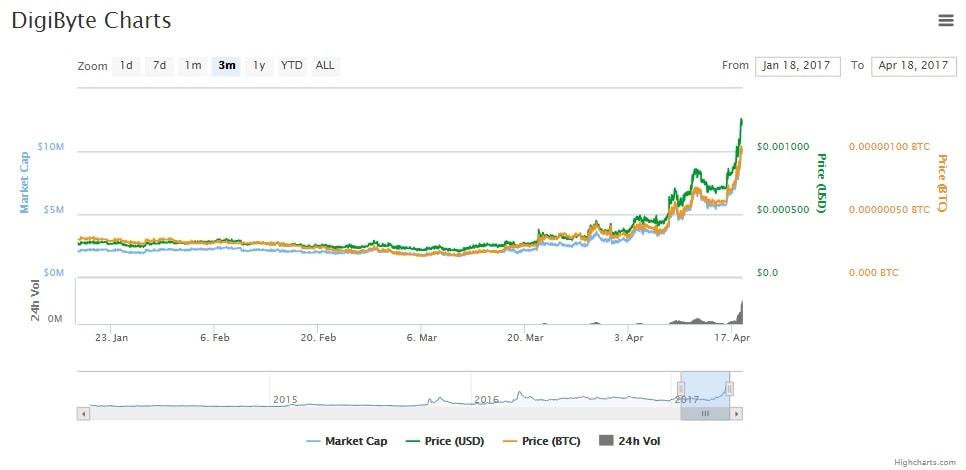 dgb-chart-min