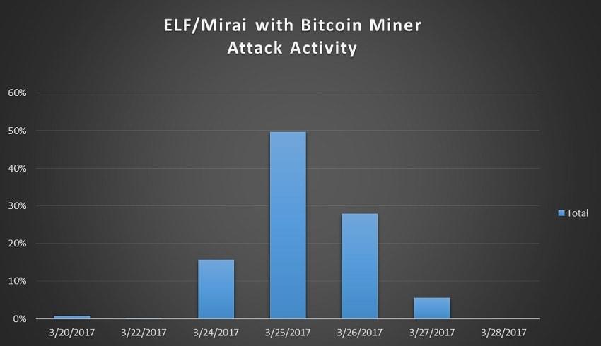 elf-mirai-attack-activity-min