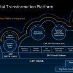 SAP cria um serviço de blockchain em nuvem