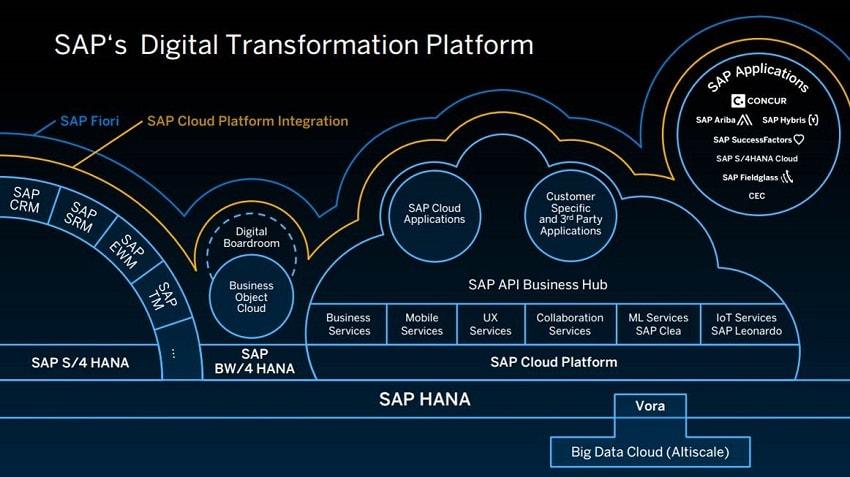 A SAP, principal fabricante de software empresarial da atualidade, anunciou a criação de um serviço de blockchain baseada em nuvem que ajudará os clientes a simplificar e otimizar seus processos com um grande número de participantes