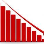 A capitalização de mercado das Criptomoedas diminuiu US$ 20 bilhões