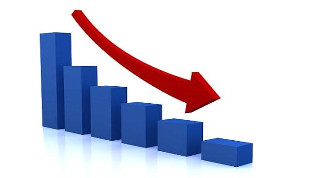 Na sexta-feira, dia 30 de março, o preço da Primeira Moeda ficou abaixo dos US$7 mil, aproximando-se das baixas fixadas no início de fevereiro deste ano.