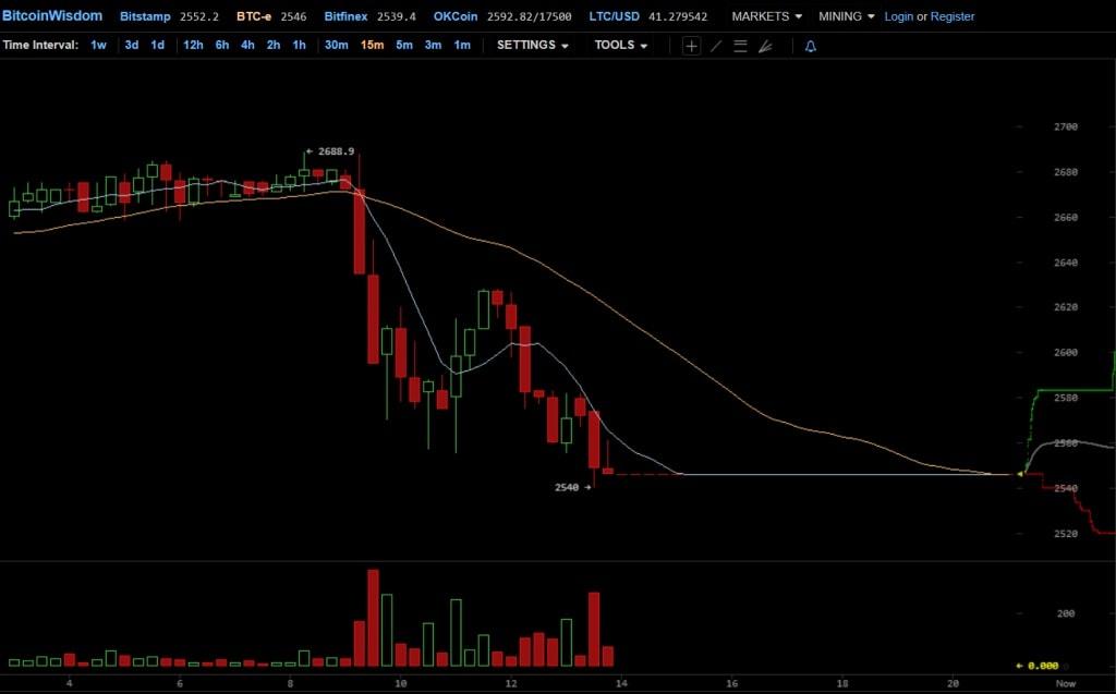Grafico Bitcoin. BTCSoul.com