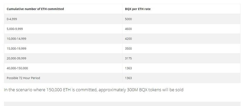 bitquence 5000 eth bqx tokensale