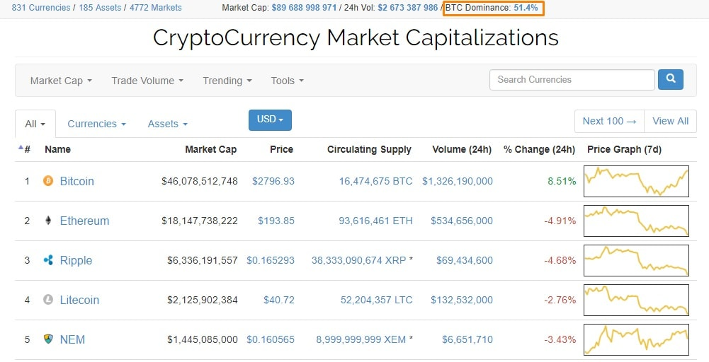 O índice de dominância do Bitcoin ultrapassa 50%.BTCSoul.com