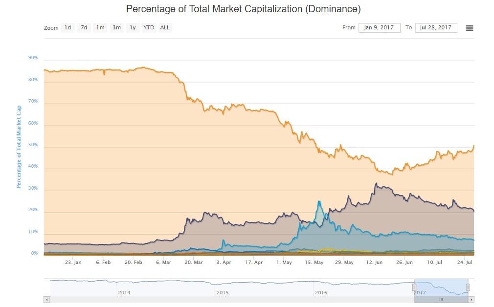 O índice de dominância do Bitcoin ultrapassa 50%
