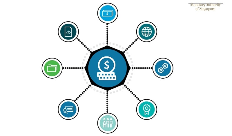 O Projeto Ubin é a recente iniciativa de blockchain multi-fase de Cingapura. O sistema permite pagamentos baseados em blockchain e está sendo desenvolvido conectando o Dólar de Cingapura à tokens digitais.