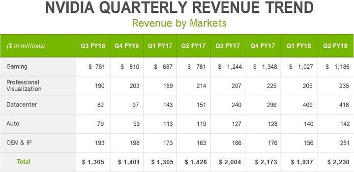 Lucro da Nvidia aumentou 1,5 vezes graças aos mineiros. BTCSoul.com