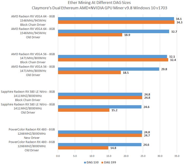 A AMD lançou o primeiro e último pacote de drivers para sistemas de mineração. BTCSoul.com