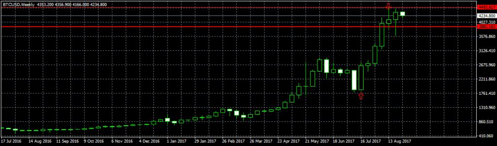 Análise do preço do Bitcoin: volatilidade crescente. BTCSoul.com