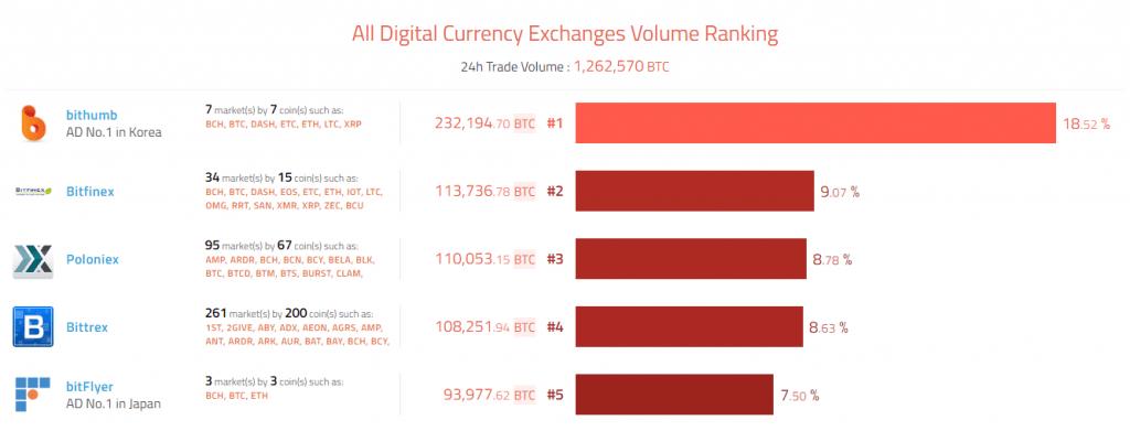 Rumores de que a Bithumb adicionará Monero à seu portfolio faz preço da cripto subir mais de 50%. BTCSoul.com