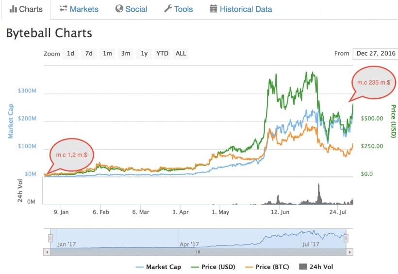 Análise: Bitcoin Cash pode crescer substancialmente após uma inevitável queda. BTCSoul.com