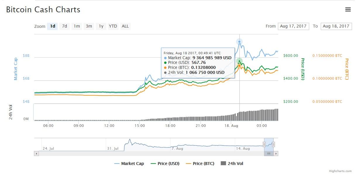 Preço do Bitcoin Cash ultrapassa US$ 500. BTCSoul.com