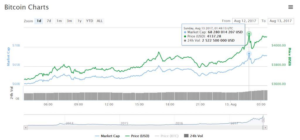Preço do Bitcoin ultrapassa US$ 4000. BTCSoul.com