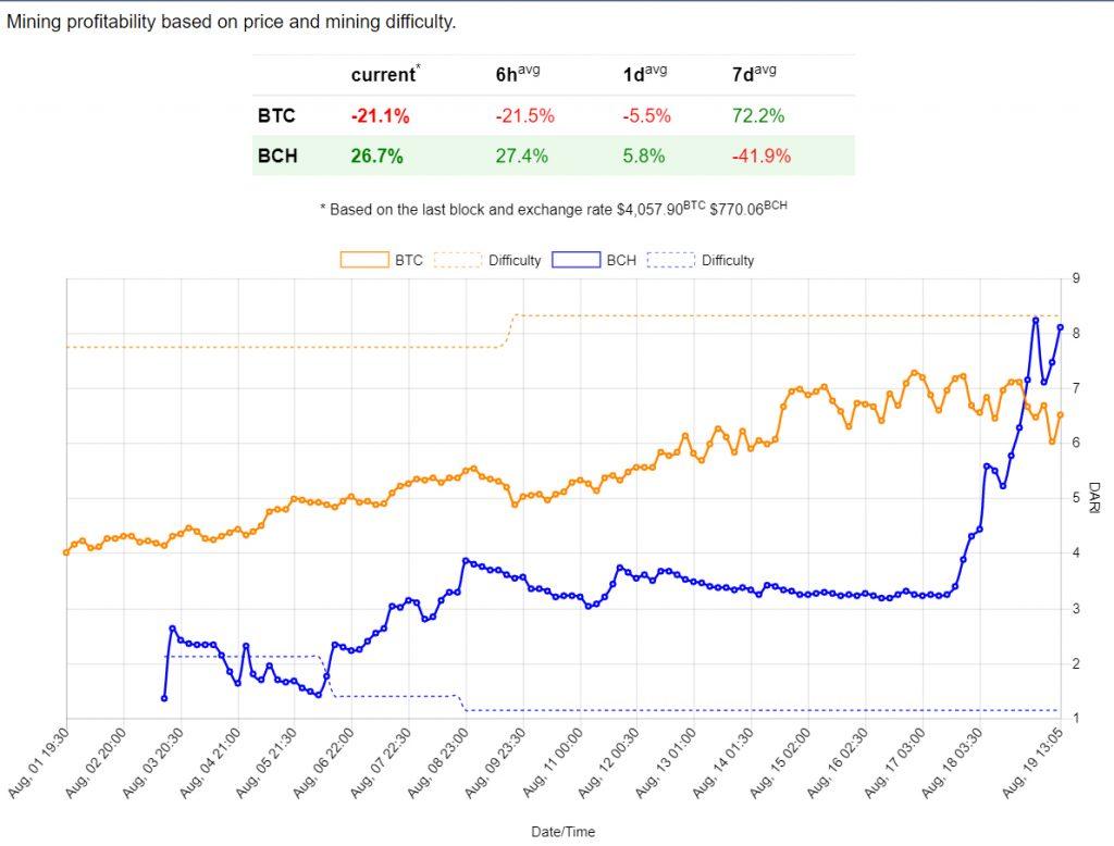 O preço do Btcoin Cash excedeu US$ 800 - o que está por trás desse forte crescimento? BTCSoul.com