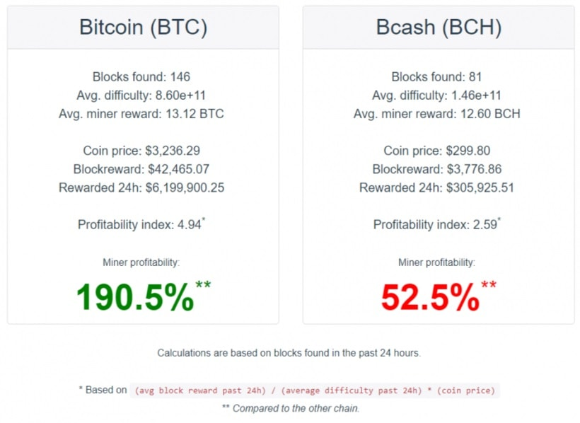 Rede do Bitcoin Cash foi atacada no fim de semana. BTCSoul.com