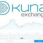 Kuna, corretora de criptomoedas ucraniana lança ICO