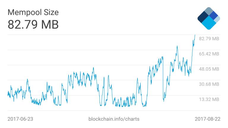 Rede do Bitcoin tem 83.874.791 transações não confirmadas. BTCSoul.com
