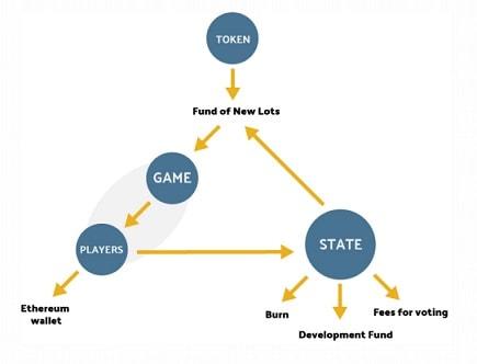 prospectors jogo estrutura dao