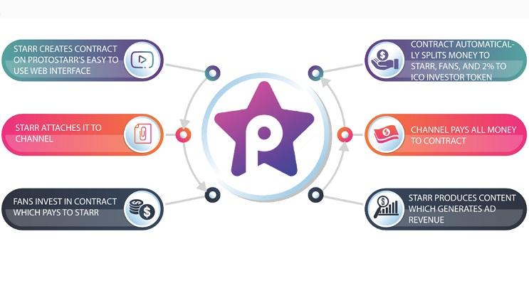 protostar ico crowdsale psr token