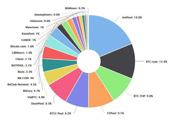 As duas maiores pools de mineração começaram a produzir a Bitcoin Cash. BTCSoul.com