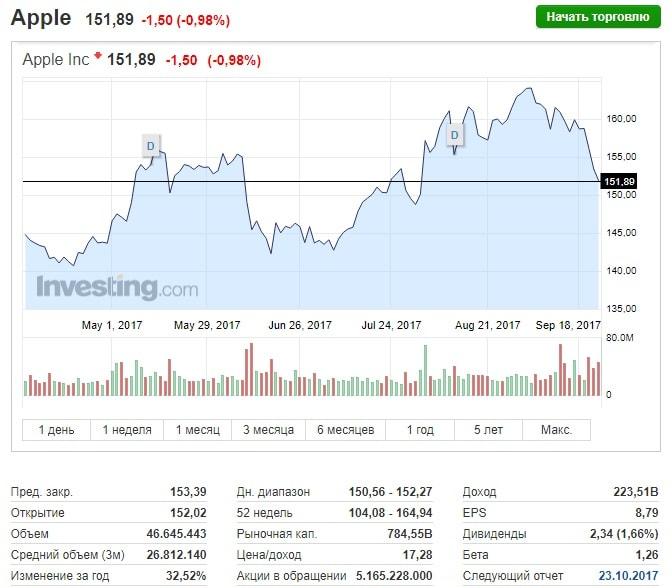 Analista: os volumes de negociação de criptomoedas excederão valores da Apple. BTCSoul.com