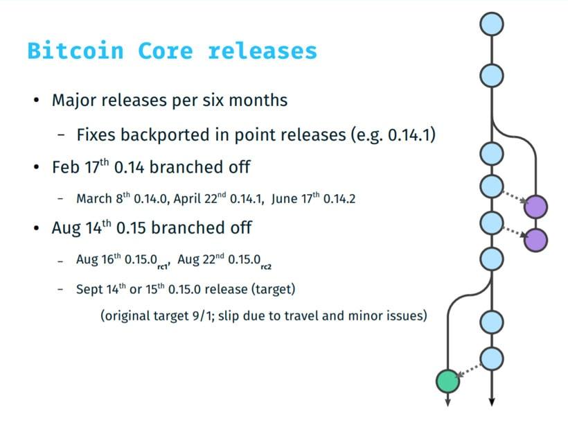Revisão da versão 0.15 do Bitcoin Core. BTCSoul.com