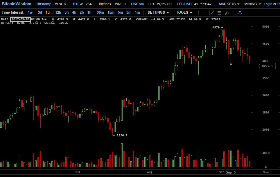 Preço do Bitcoin caiu novamente abaixo de US$ 4.000. BTCSoul.com