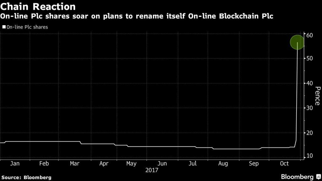 """Ações da online Plc aumentam 400% após rebranding para incluir palavra """"Blockchain"""" em seu nome"""