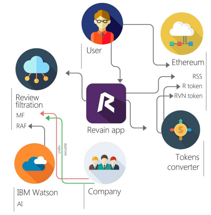 Revain - Aspectos técnicos e Aplicação da Plataforma. BTCSoul.com