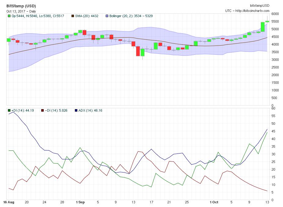 US$ 6.000: preço atualizado da máxima histórica do Bitcoin. BTCSoul.com