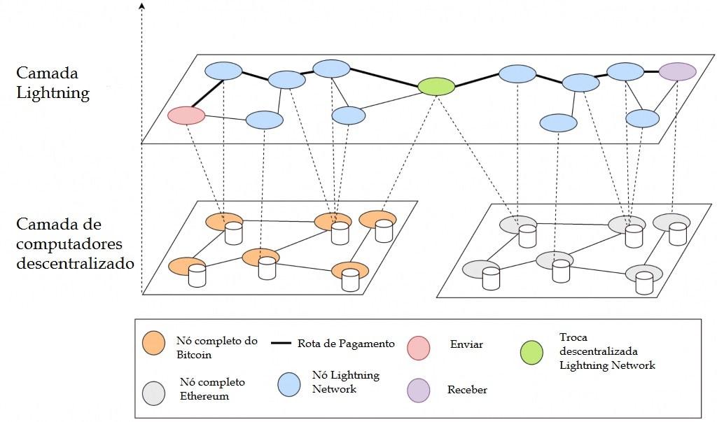 Aplicações da Lightning Network: uma descrição da tecnologia e exemplos de uso em vários campos. BTCSoul.com