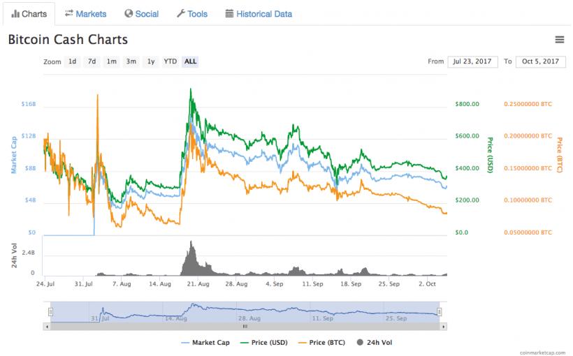 Antminer S9 negociável apenas por Bitcoin Cash. BTCSoul.com