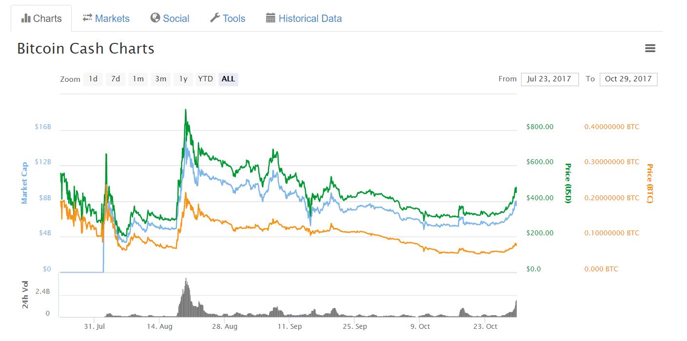 Forks do Bitcoin: borboletas-efêmeras ou sucessores potenciais? BTCSoul.com