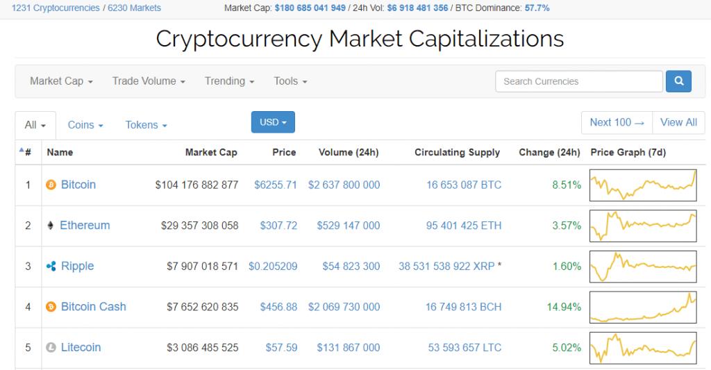 Bitcoin atualiza novamente sua alta histórica. BTCsoul.com