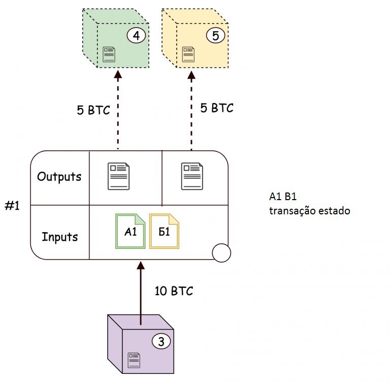 Canal de pagamento dentro da rede Lightning Network: maneiras de usá-lo para troca rápida de Bitcoin. BTCSoul.com