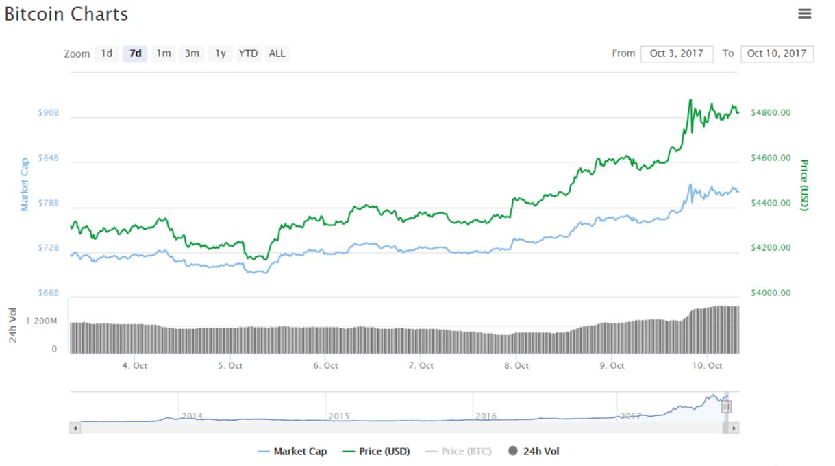 Preço do Bitcoin é fixado em cerca de US$ 4.800. BTCSoul.com