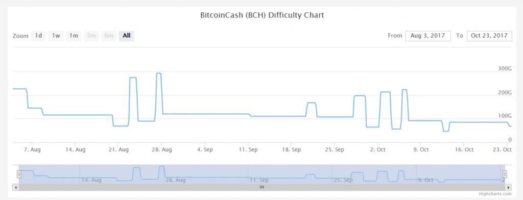 Hardfork será realizado na rede Bitcoin Cash. BTCSoul.com