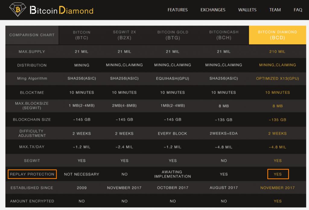 Ledger pode adicionar suporte ao Bitcoin Diamond. BTCSoul.com