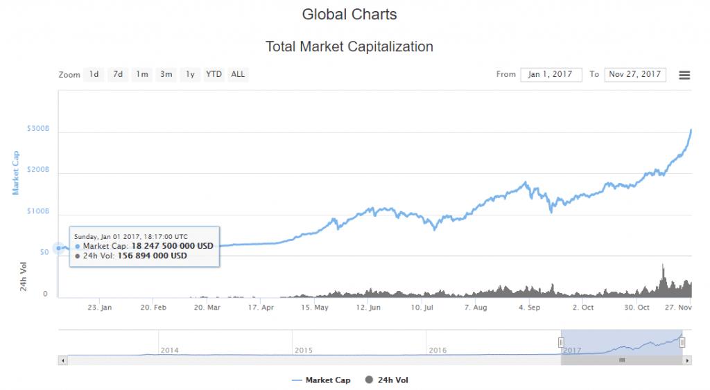 Capitalização do mercado de criptomoedas excede US$ 300 bilhões. BTCSoul.com