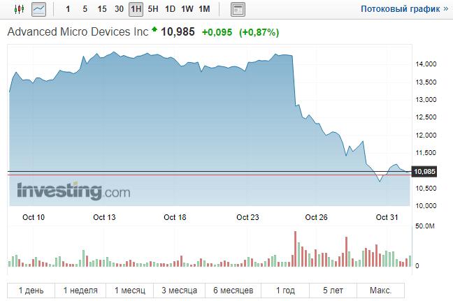 Ações da AMD caem em meio à diminuição da demanda por placas de vídeo para mineração. BTCSoul.com