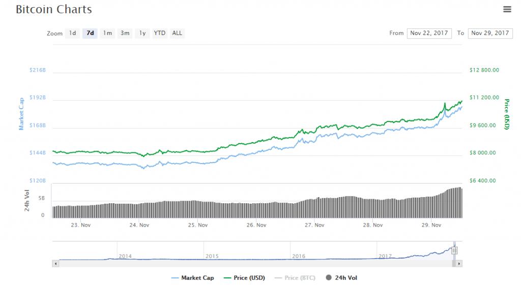Bitcoin não para e, dessa vez, bate a marca de US$11 mil. BTCSoul.com
